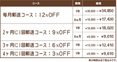 1.毎月コース→12%OFF、2.2カ月に1回コース→9%OFF、3.3カ月に1回コース→6%OFF、4.4カ月に1回コース→3%OFF