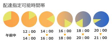 指定可能時間帯:午前中、12:00-14:00、14:00-16:00、16:00-18:00、18:00-20:00、20:00-21:00